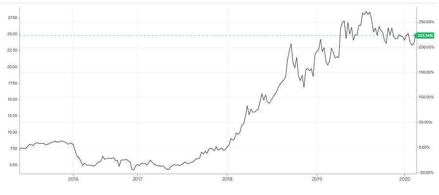 Vývoj ceny emisných povoleniek v uplynulých 5 rokoch (ceny v USD)